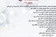 بيان المركز الوطني لمكافحة الأمراض 176